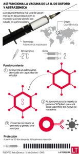 Vacuna AztraZeneca