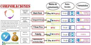 Control de corporaciones