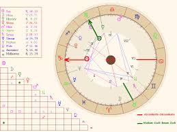 interpretación astrológica